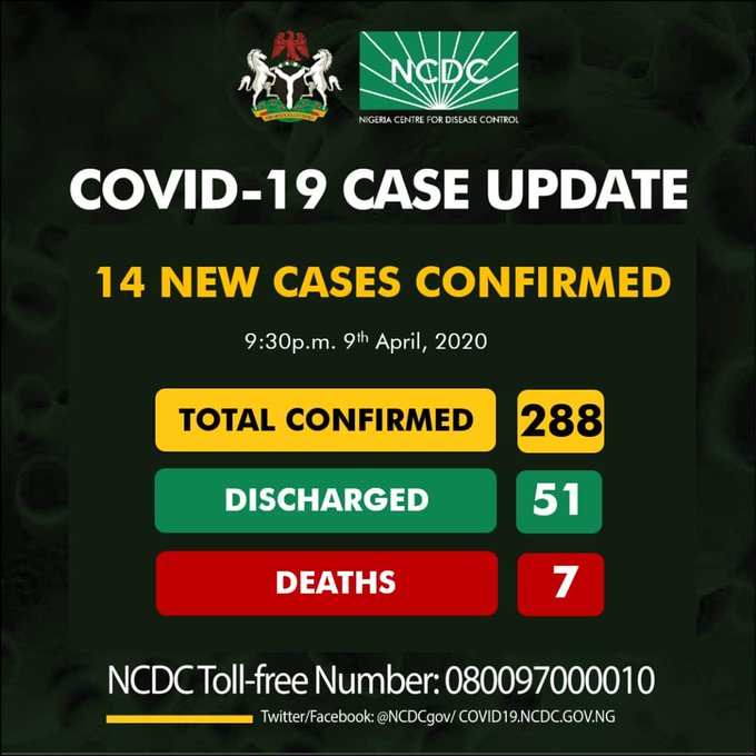 COVID-19: Toll rises as NCDC confirms new cases.