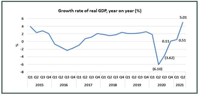 Nigeria's GDP increased by 5% in the second quarter